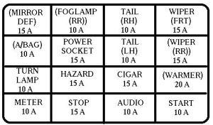 KIA Rio (1999  2000)  fuse box diagram  Auto Genius