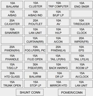 KIA Amanti (2003  2005)  fuse box diagram  Auto Genius