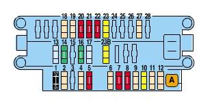 Peugeot Partner mk1 VU (2001)  fuse box diagram  Auto Genius