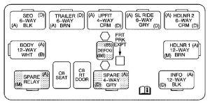 Cadillac Escalade (2005)  fuse box diagram  Auto Genius