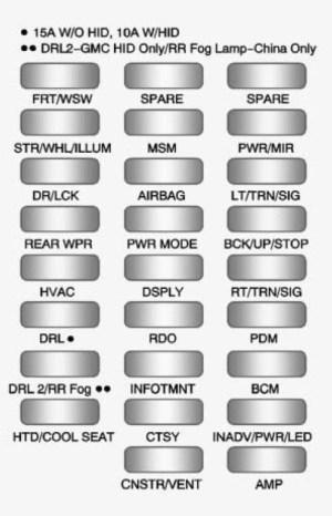 GMC Acadia (2011  2012)  fuse box diagram  Auto Genius