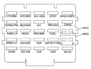 GMC CSeries mk2 (Second Generation; 1990  1999)  fuse box diagram  Auto Genius