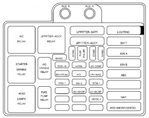GMC Safari mk2 (2000  2003)  fuse box diagram  Auto Genius