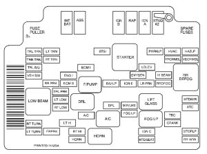 GMC Jimmy (2001)  fuse box diagram  Auto Genius