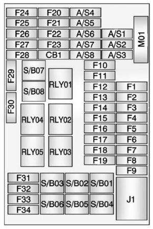 Buick Encore (2016)  fuse box diagram  Auto Genius