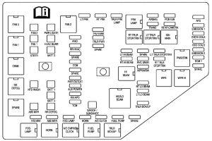 Saturn Outlook (2006  2010)  fuse box diagram  Auto Genius