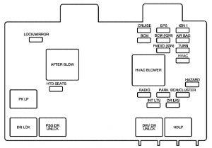 Saturn VUE (2001  2004)  fuse box diagram  Auto Genius