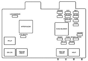 Saturn VUE (2001  2004)  fuse box diagram  Auto Genius