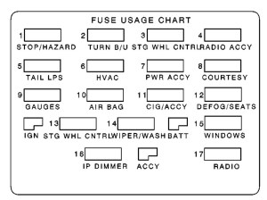 Pontiac Firebird (1999  2002)  fuse box diagram  Auto