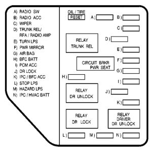 Pontiac Grand Am (2000)  fuse box diagram  Auto Genius