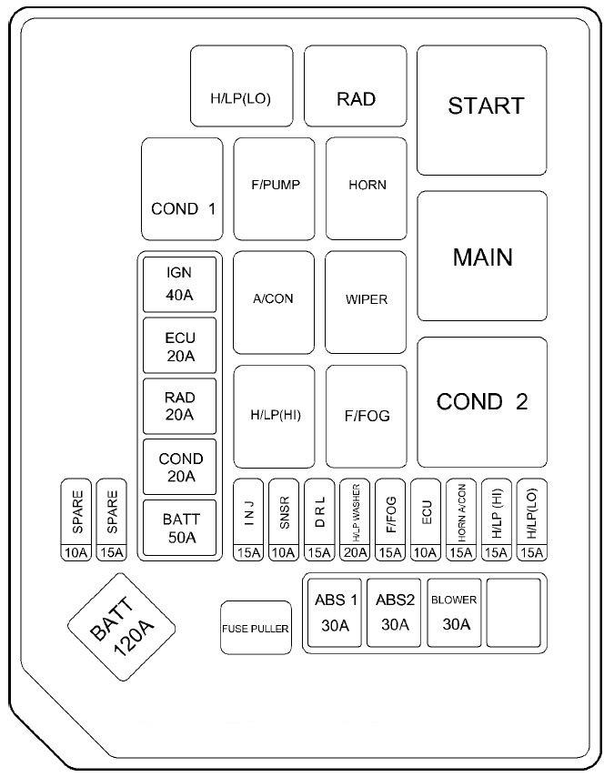 2002 Hyundai Elantra Fuse Box Diagram