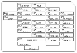 Hyundai Azera (2008  2010) – fuse box diagram  Auto Genius