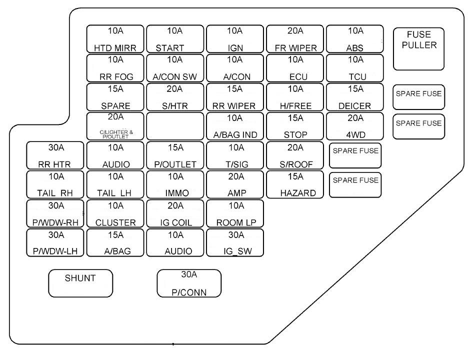 2008 hyundai fuse box diagram wire data schema u2022 rh richtech co 2007 hyundai tucson fuse box diagram 2006 hyundai tucson fuse box diagram