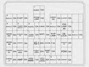 Hyundai Tucson (2015) – fuse box diagram  Auto Genius