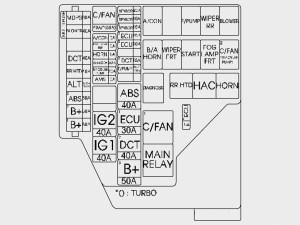 Hyundai Veloster (2015  2016) – fuse box diagram  Auto