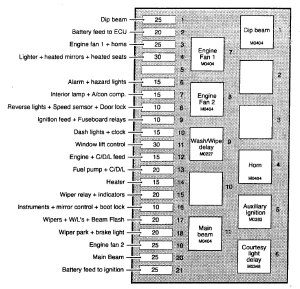 TVR Chimaera (1992  2003)  fuse box diagram  Auto Genius