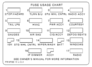 Chevrolet Camaro (1999  2002)  fuse box diagram  Auto