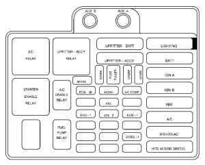 Chevrolet Astro (1999)  fuse box diagram  Auto Genius