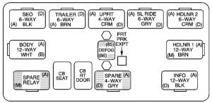 Chevrolet Avalanche (2003  2004)  fuse box diagram