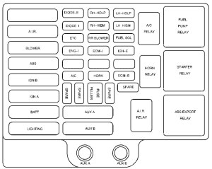 Chevrolet Express (2002)  fuse box diagram  Auto Genius