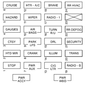 Chevrolet Express (2000)  fuse box diagram  Auto Genius