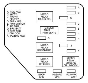 Chevrolet Malibu (2000)  fuse box diagram  Auto Genius