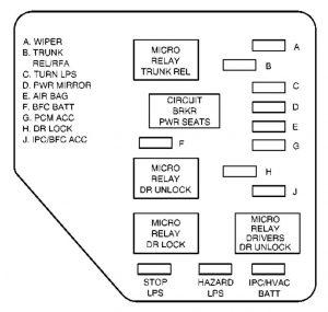 Chevrolet Malibu (2003)  fuse box diagram  Auto Genius