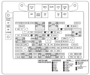 Chevrolet Tahoe (2006)  fuse box diagram  Auto Genius