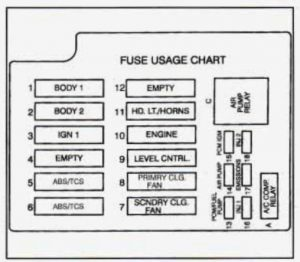 Cadillac Fleetwood (1995)  fuse box diagram  Auto Genius