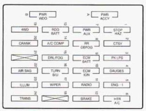 GMC Jimmy (1997)  fuse box diagram  Auto Genius