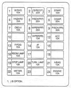 KIA Sedona (2002  2004)  fuse box diagram  Auto Genius