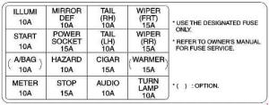 Kia Rio (2000  2005)  fuse box diagram  Auto Genius