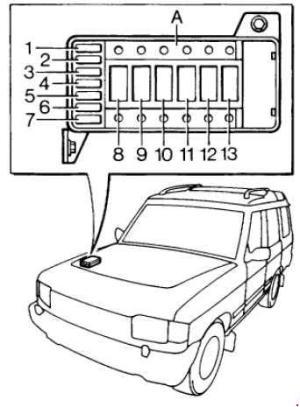 Land Rover Discover (1989  1998)  fuse box diagram