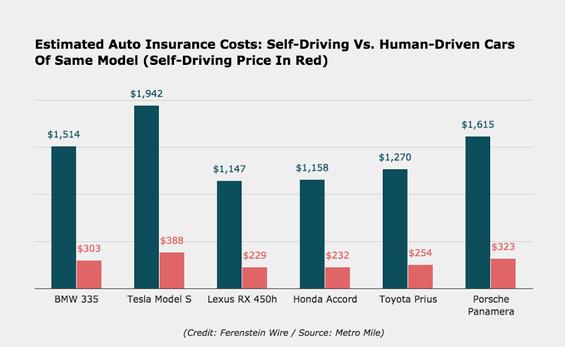 Car Insurance 5 Years