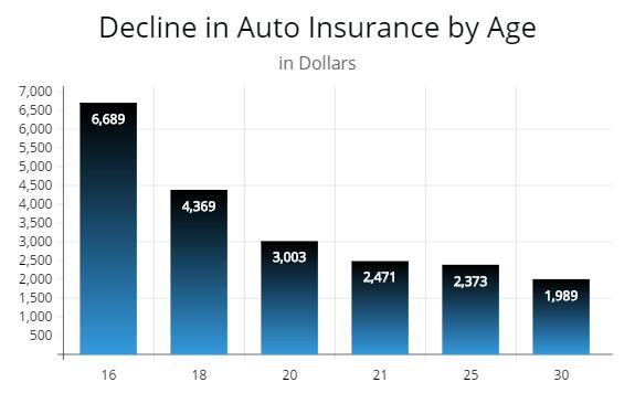 Insurance Rates Auto