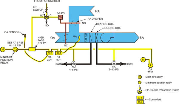 Ac Heating And Air