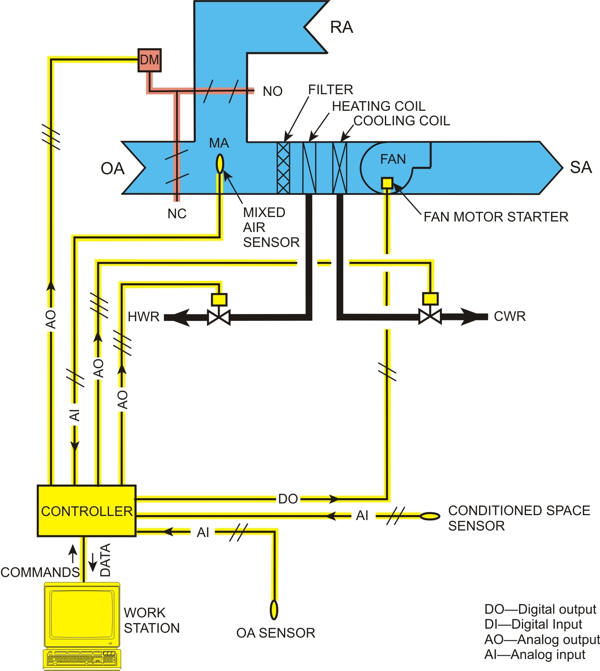 automatedbuildings article  ddc for hvac systems