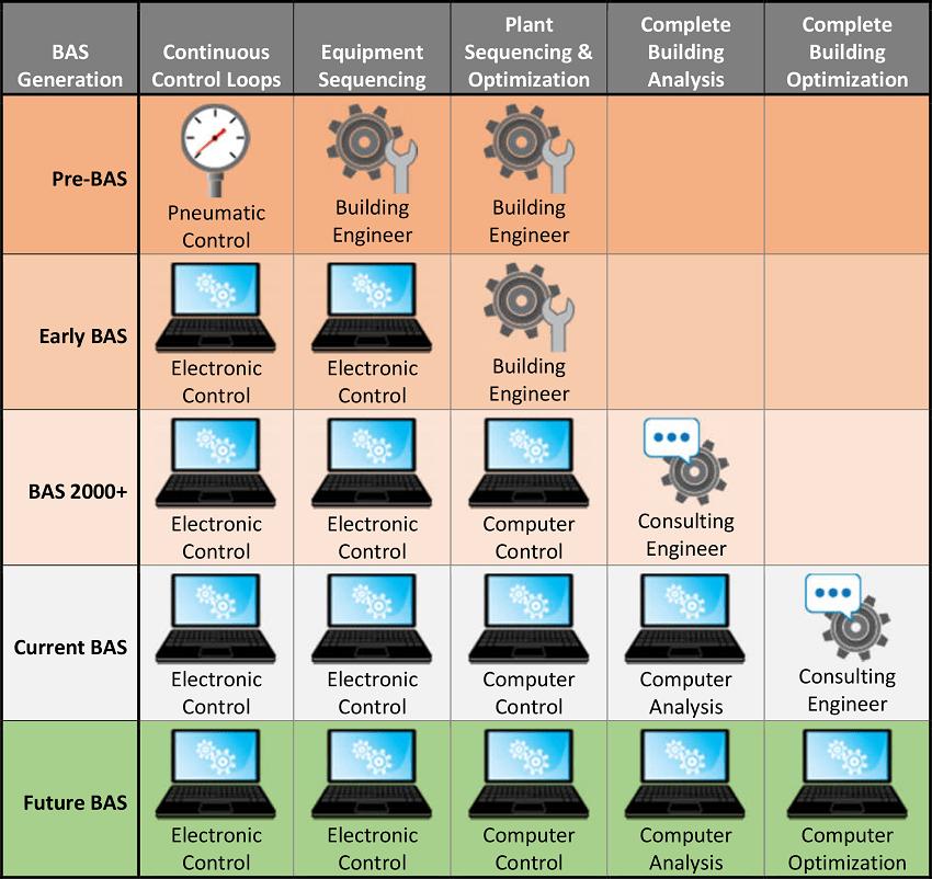 Evolution Table