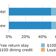 Hotel-overbooking-survey-offers