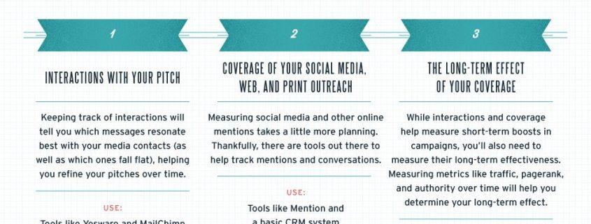 press release metrics