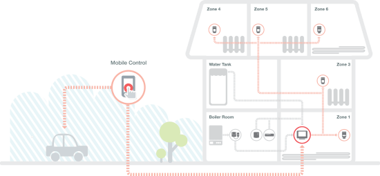 Honeywell evohome Zones