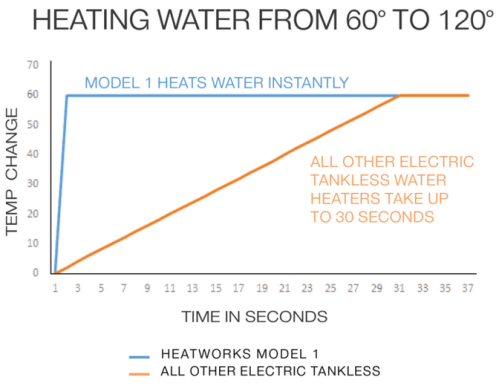 Heatworks Model 1 Heating Time