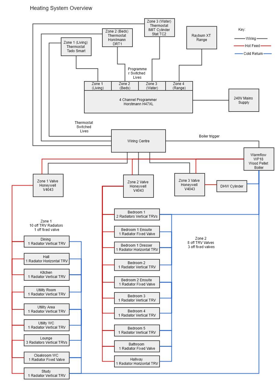 Draytek Wiser - Heating System Diagram
