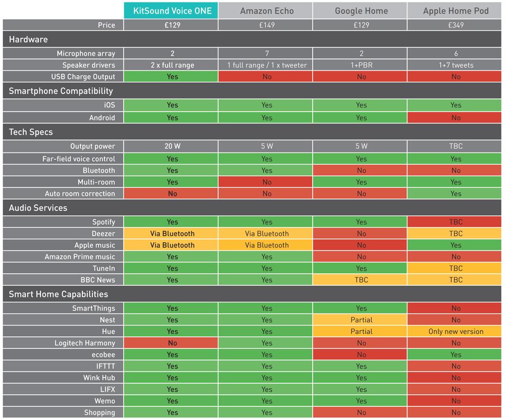 KitSound Smart Speaker Comparison