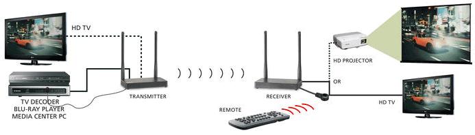 Marmitek's New TV Anywhere Wireless HD is 1080p HDMI Extender