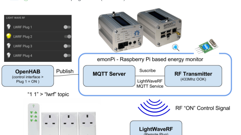 Open Energy Monitor Home Automation Hub with MQTT, nodeRED, OpenHAB