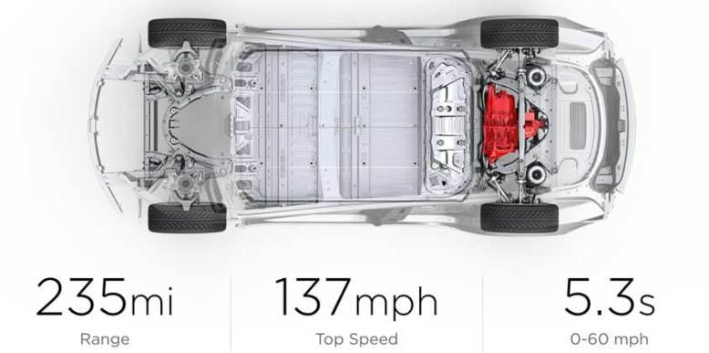 Tesla Model 3 Standard Range Plus - Headline Numbers