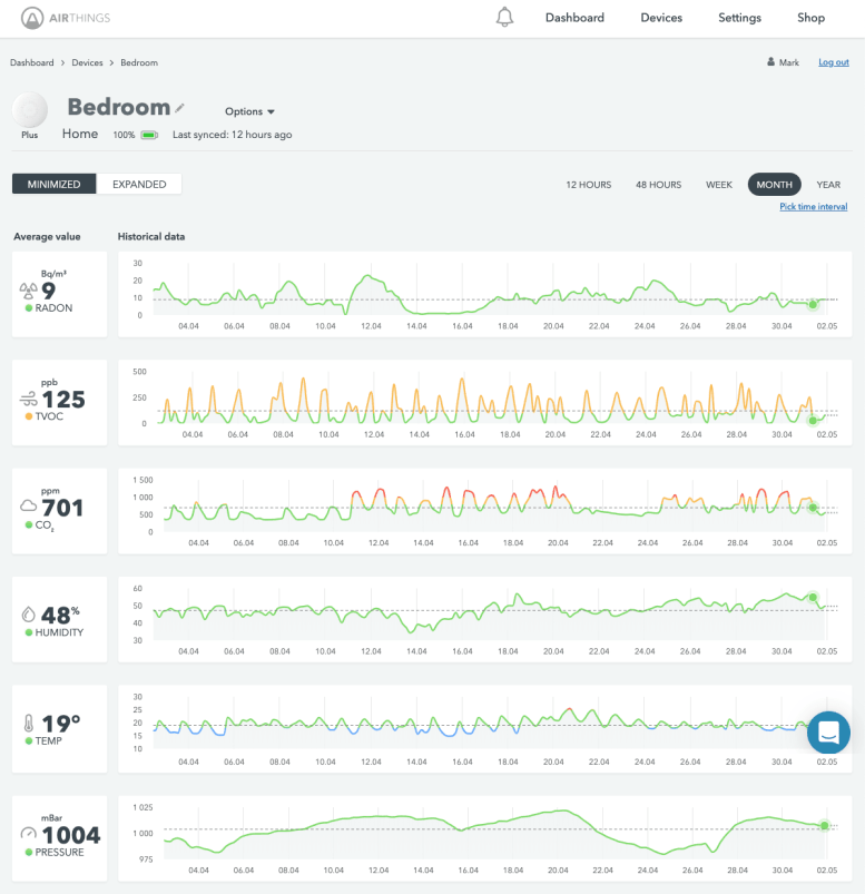 Airthings Dashboard - Monthly Graph