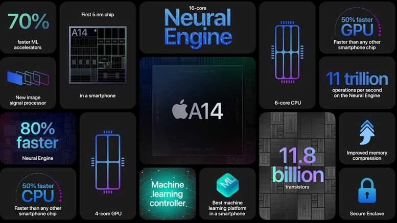 iPhone 12 - A14 Bionic