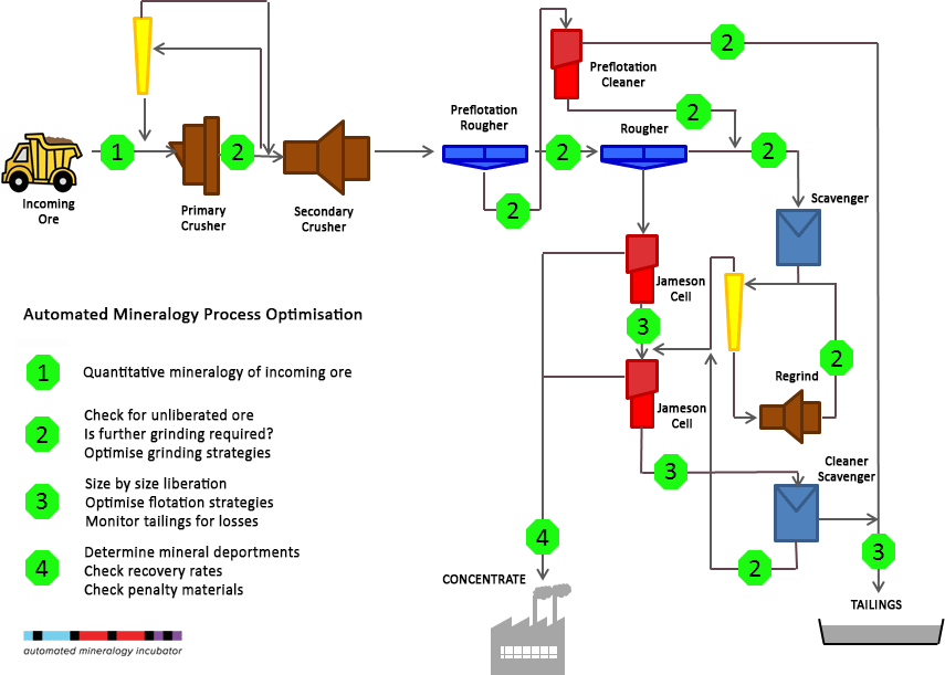 Automated Mineralogy metallurgy process design